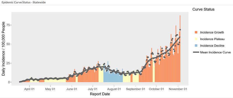 Chart, histogram  Description automatically generated