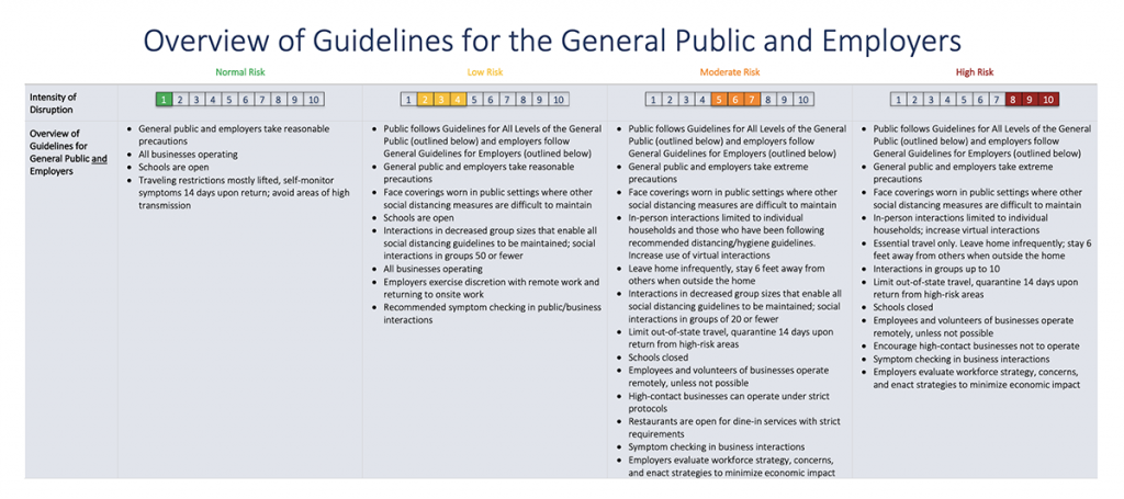 graphic representation of: Overview of Guidelines for the general public and employers. Under Green (Normal Risk):  • General public and employers take reasonable precautions • All businesses operating • Schools are open • Traveling restrictions mostly lifted, self-monitor symptoms 14 days upon return; avoid areas of high transmission Under Yellow (Low Risk):  Public follows Guidelines for All Levels of the General Public (outlined below) and employers follow General Guidelines for Employers (outlined below) • General public and employers take reasonable precautions • Face coverings worn in public settings where other social distancing measures are difficult to maintain • Schools are open • Interactions in decreased group sizes that enable all social distancing guidelines to be maintained; social interactions in groups 50 or fewer • All businesses operating • Employers exercise discretion with remote work and returning to onsite work • Recommended symptom checking in public/business interactions Under Orange (Moderate Risk):  Public follows Guidelines for All Levels of the General Public (outlined below) and employers follow General Guidelines for Employers (outlined below) • General public and employers take extreme precautions • Face coverings worn in public settings where other social distancing measures are difficult to maintain • In-person interactions limited to individual households and those who have been following recommended distancing/hygiene guidelines. Increase use of virtual interactions • Leave home infrequently, stay 6 feet away from others when outside the home • Interactions in decreased group sizes that enable all social distancing guidelines to be maintained; social interactions in groups of 20 or fewer • Limit out-of-state travel, quarantine 14 days upon return from high-risk areas • Schools closed • Employees and volunteers of businesses operate remotely, unless not possible • High-contact businesses can operate under strict protocols • Restaur