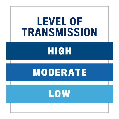 Graphic demonstrating the Levels of transmission, namely: High, Moderate and Low