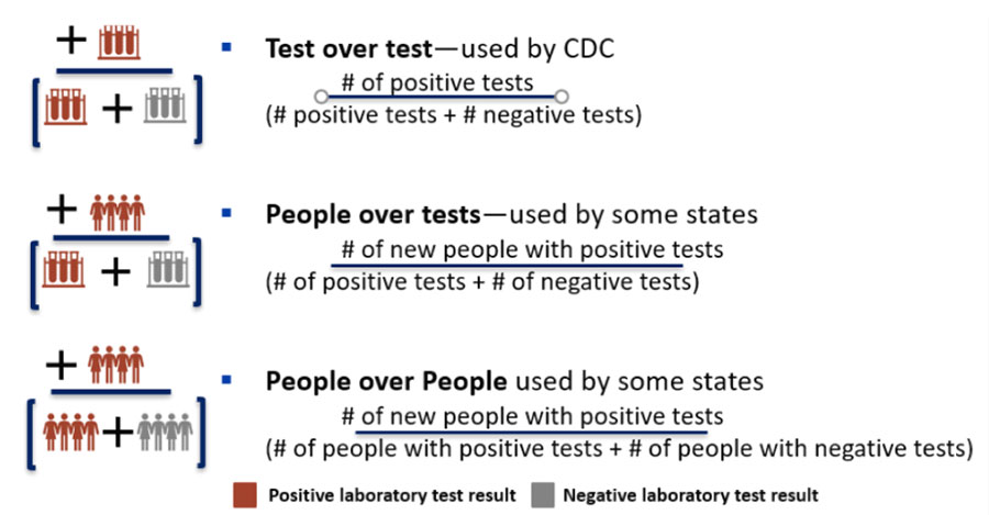 image demonstrating the three ways percent positivity can be calculated, namely - People over people, Tests over tests, and people over tests.