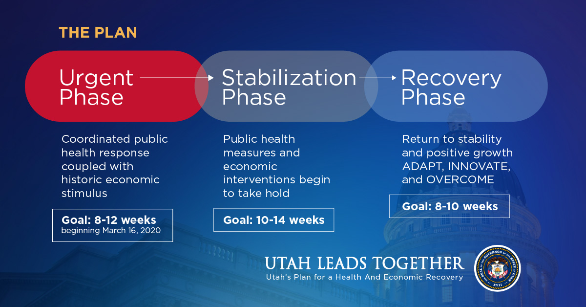Three phases of response Image