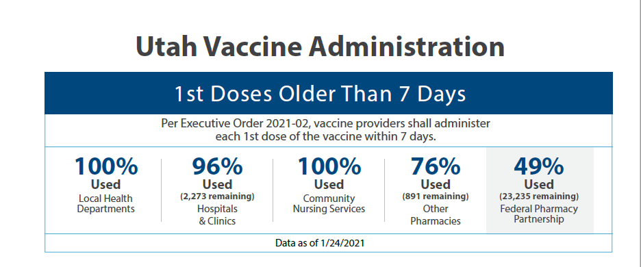 Utah has administered nearly all of the vaccines received so far